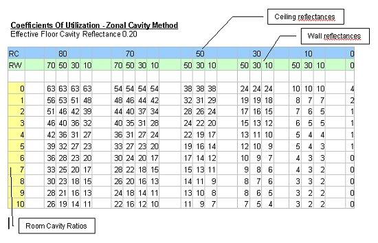 Ies Indoor Report Cu Table
